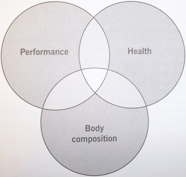 performancehealthbody