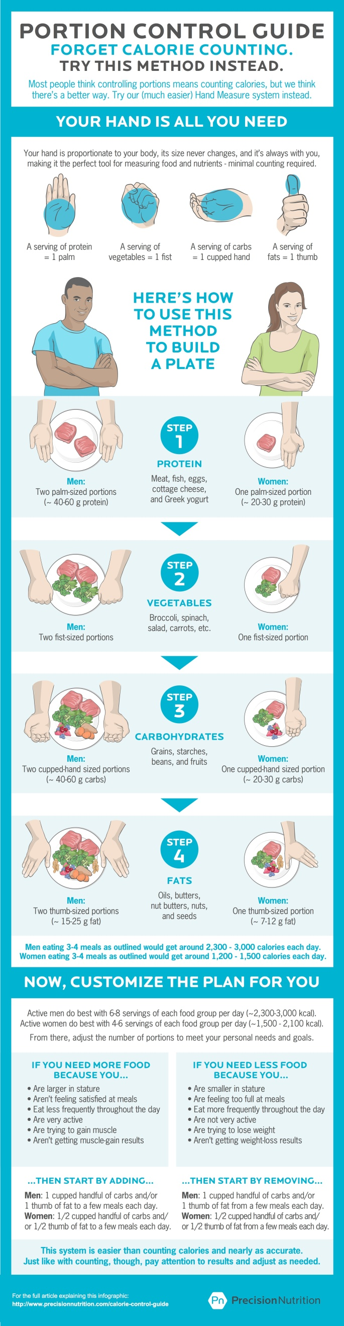 precision_nutrition_calorie_control_guide_pdf